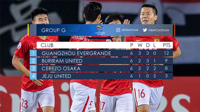 Buriam,Cup C1 châu Á,AFC Champions League