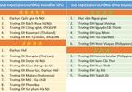 Những đại học Việt Nam đầu tiên được xếp hạng 5 sao