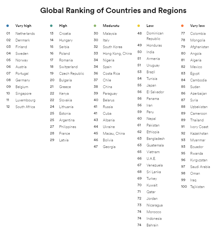 Việt Nam đứng thứ 13 Châu Á về khả năng sử dụng Tiếng Anh