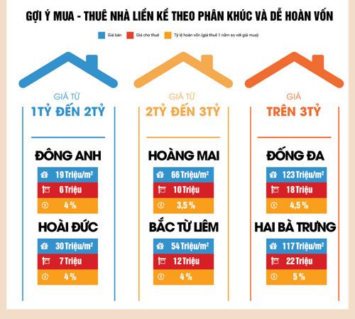 Nhà đất trung cấp dẫn đầu thị trường BĐS Hà Nội