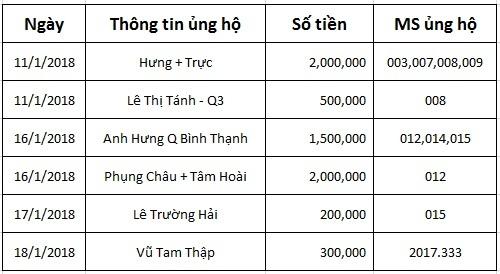 bạn đọc chia sẻ, từ thiện vietnamnet, ủng hộ, từ thiện