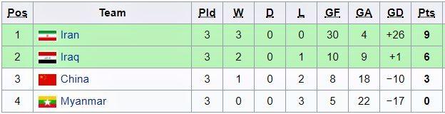 Bảng xếp hạng giải vô địch Futsal châu Á 2018