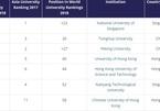 Xếp hạng đại học: Singapore dẫn đầu, TQ nổi lên, VN vắng tên