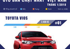 10 xe bán chạy tháng 1/2018 ở VN: Vios và Mazda 3 chiếm phần lớn