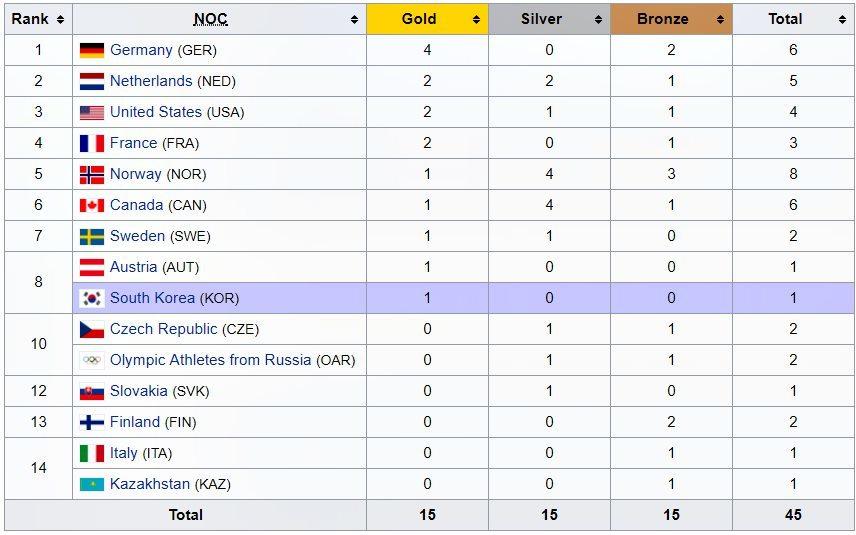 Bảng tổng sắp huy chương Olympic Mùa đông 2018