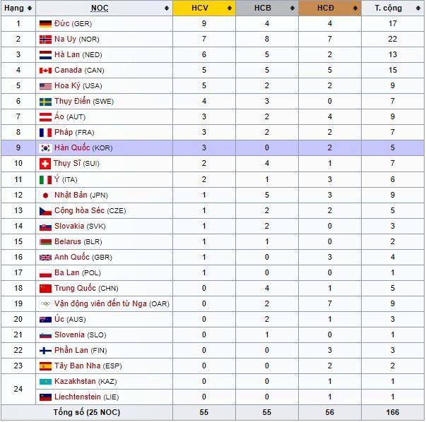 Thế vận hội,Olympic