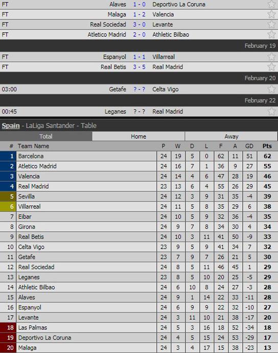 Real Madrid thắng siêu kịch tính trong 'cơn mưa gôn'