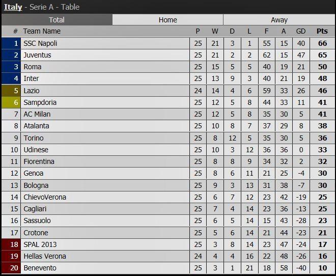 Bóng đá Ý,Serie A,Bảng xếp hạng bóng đá