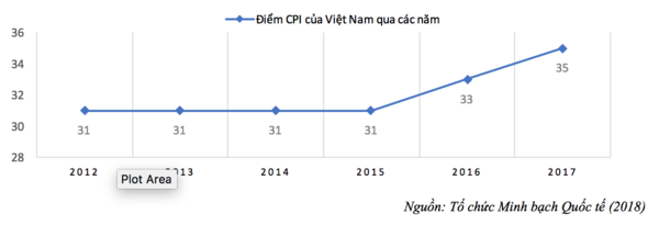 Chỉ số cảm nhận tham nhũng CPI 2017: VN tăng hạng 2 năm liền
