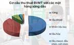 Thuế tăng tới 4.000 đồng/lít: Giá xăng tăng cao, dân gánh chịu hết