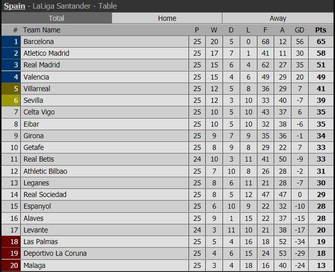 Lịch thi đấu, kết quả vòng 25 La Liga