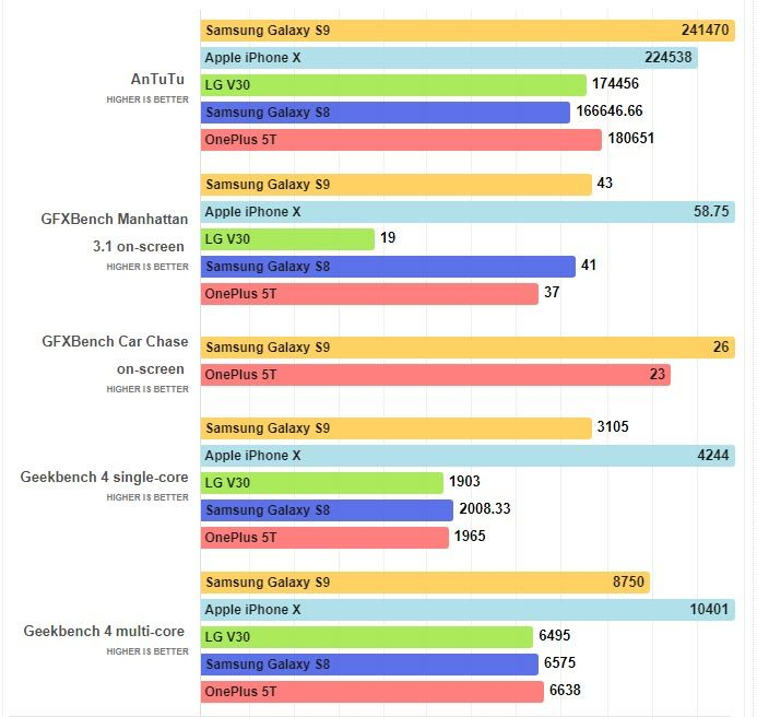Sức mạnh của Galaxy S9 có thua kém các smartphone hàng đầu?