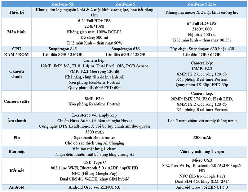 Loạt ZenFone 5 đổ bộ, tích hợp sức mạnh trí tuệ nhân tạo