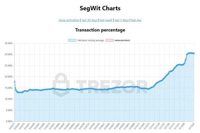 Bitcoin vừa đạt được cột mốc mới