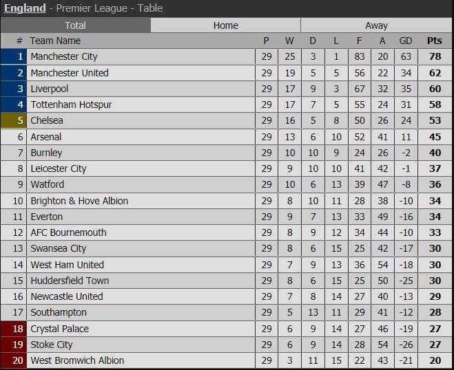 Bảng xếp hạng Ngoại hạng Anh sau vòng 29