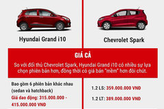 400 triệu mua xe nào: Hyundai Grand i10 hay Chevrolet Spark?