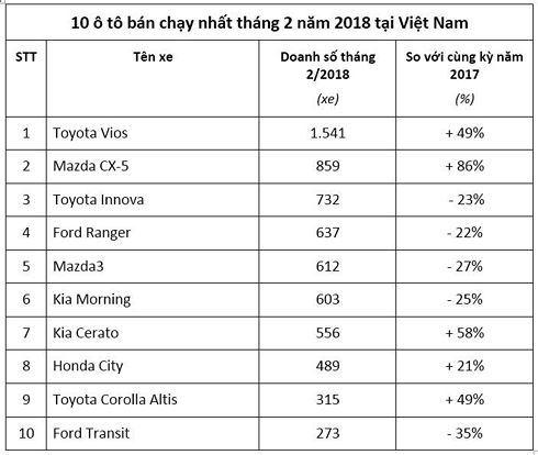Bất ngờ với Top 10 xe ô tô bán chạy nhất đầu 2018