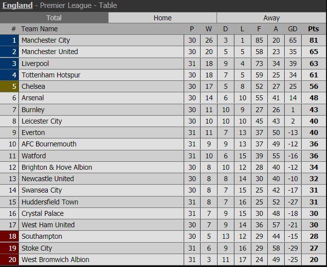 Lịch thi đấu vòng 31 Ngoại hạng Anh