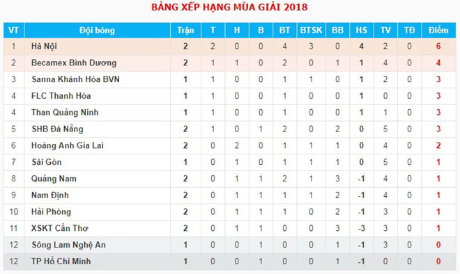 V-League 2018,FLC Thanh Hoá,Công Vinh,HLV Miura
