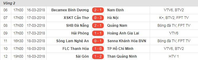 Lịch thi đấu, kết quả vòng 2 V-League 2018