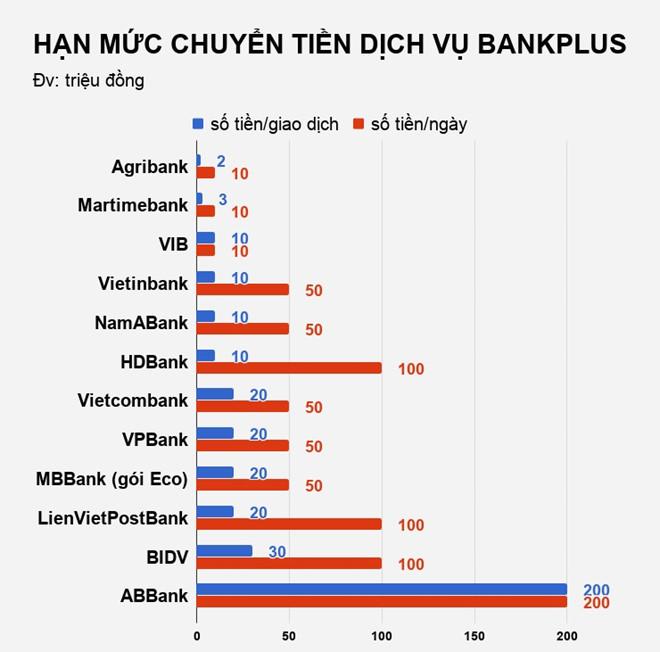 Các ngân hàng đang thu phí dịch vụ Bankplus thế nào?