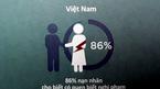 86% nghi phạm hiếp dâm là người quen của nạn nhân