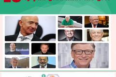 10 tỷ phú giàu nhất thế giới hiện nay