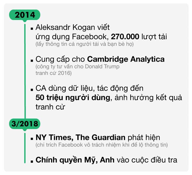 Facebook,Mark Zuckerberg,dữ liệu người dùng