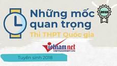 Những mốc thời gian thí sinh cần nhớ thi THPT quốc gia 2018