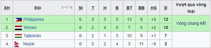 Bảng xếp hạng vòng loại Asian Cup 2019