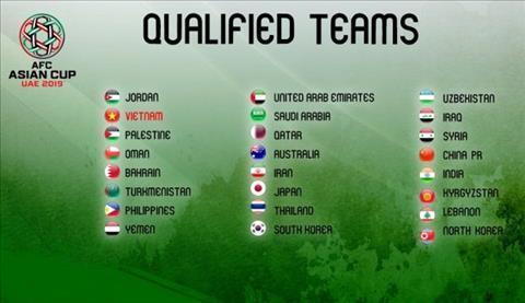 Xác định 24 đội tuyển tham dự VCK Asian Cup 2019