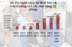 Đồng tình tăng thuế kịch khung: Xăng tăng giá thêm 1.000 đồng/lít?