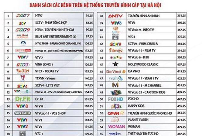 Yêu cầu VTVcab báo cáo việc đơn phương cắt hàng loạt kênh 'hot'