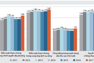 PAPI 2017: Trung ương quyết liệt, tham nhũng giảm