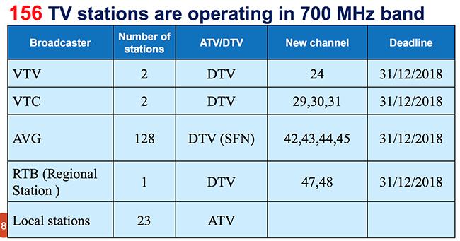 quy hoạch tần số,băng tần 700MHz,triển khai 5G