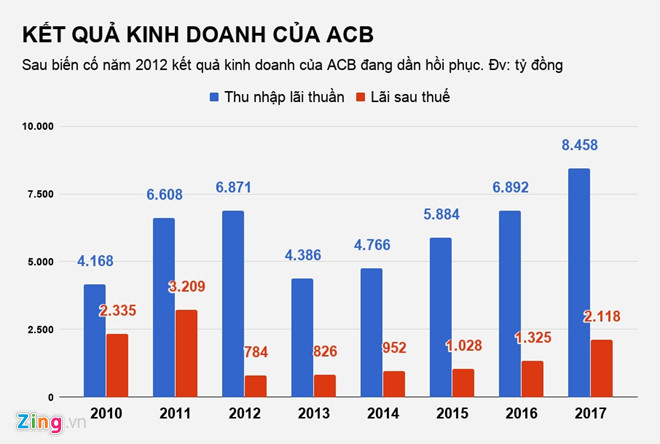 Nhóm Bầu Kiên vẫn còn nợ ACB hơn 600 tỷ đồng