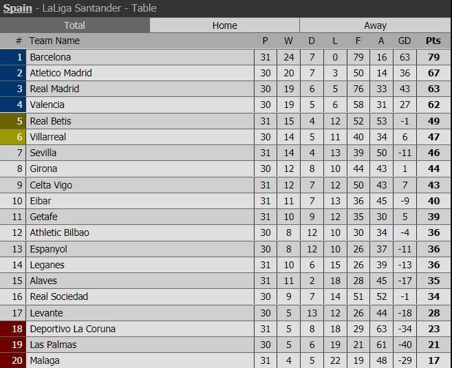 Messi lập hat-trick, Barca san bằng kỷ lục bất bại