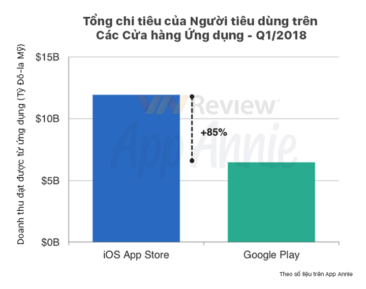 Apple,ứng dụng iOS,ứng dụng Android,Google