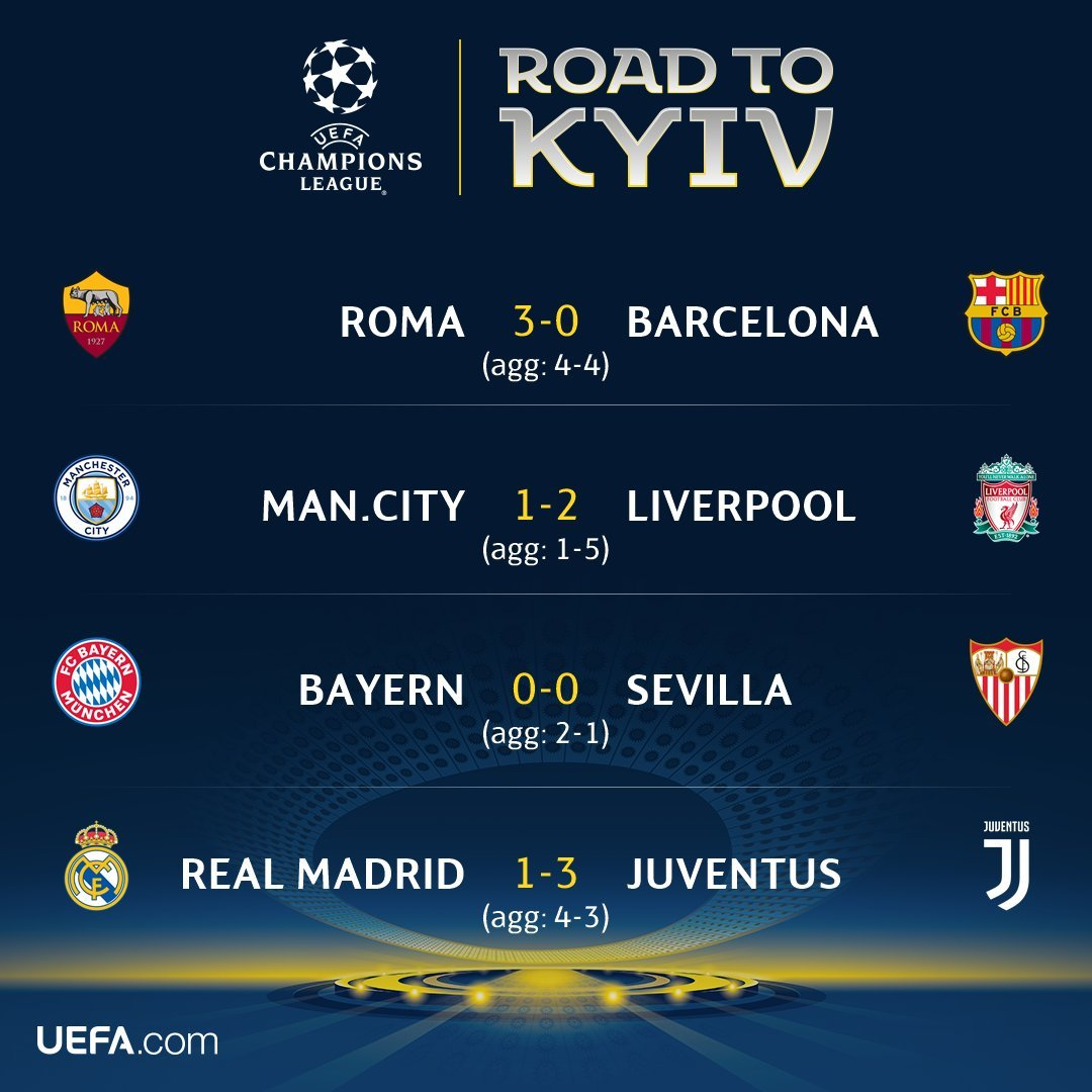 Xác định 4 đội lọt vào bán kết Champions League 2017/18