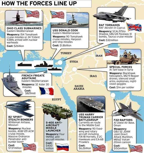 Tàu ngầm Anh vào vị trí tấn công, Syria sẵn sàng trực chiến