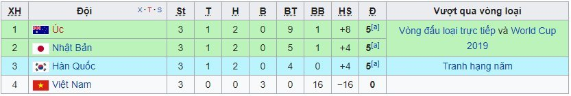 Đội tuyển nữ Việt Nam,World Cup