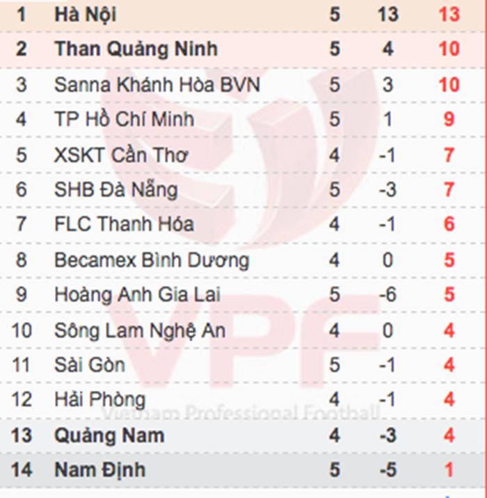 V-League,HAGL,Sài Gòn FC,bầu Đức