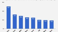 Mỗi nhân viên HSBC Việt Nam thu nhập gần 51 triệu một tháng