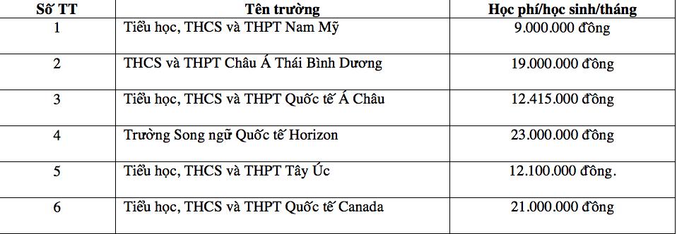 Những trường có học phí lớp 10 đắt đỏ ở TP.HCM trong năm học mới