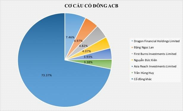 Đang ở tù, nhóm Bầu Kiên vẫn quyền lực số 1 ở ACB