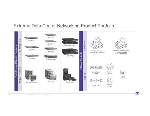 N-TEK Distribution là đối tác phân phối cao cấp của Extreme Networks