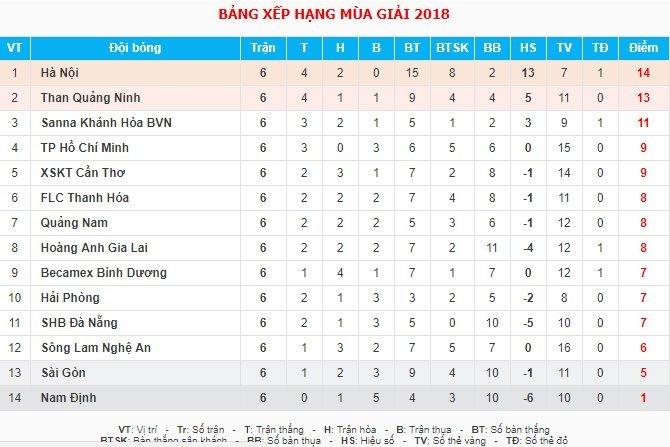 TP.HCM,Hải Phòng,HLV Miura,vòng 6 V-League,Công Vinh