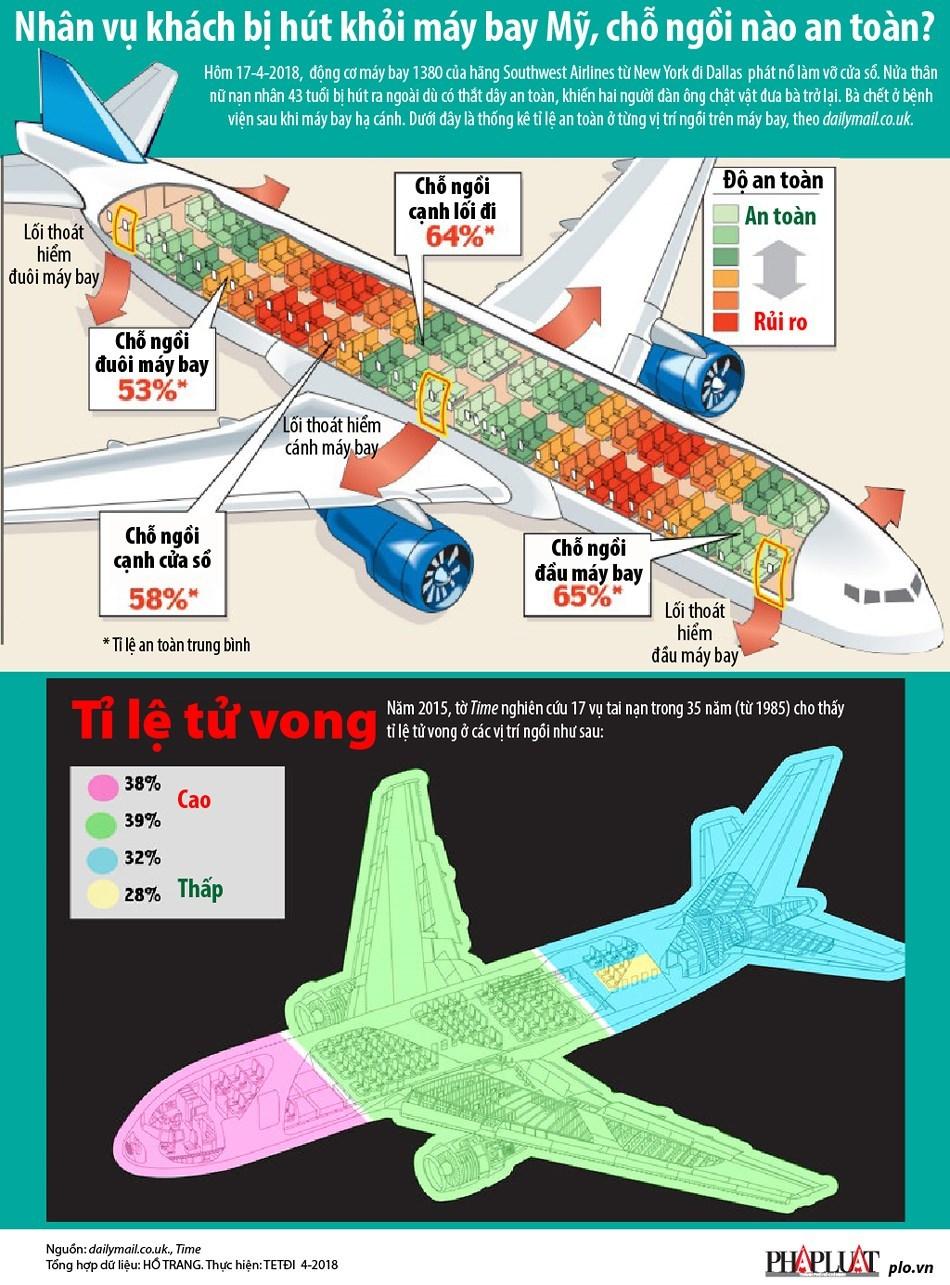 Chỗ ngồi nào an toàn nhất trên máy bay?