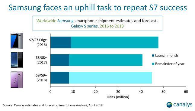 Samsung bán hơn 40 triệu chiếc Galaxy S9 và S9 Plus