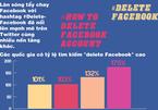 Số lượt tìm cách xóa Facebook tăng đột biến